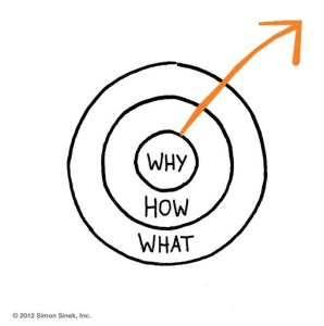 why-how-what Simon Sinek